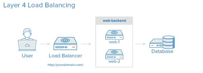 layer_4_load_balancing