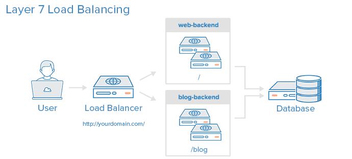 layer_7_load_balancing