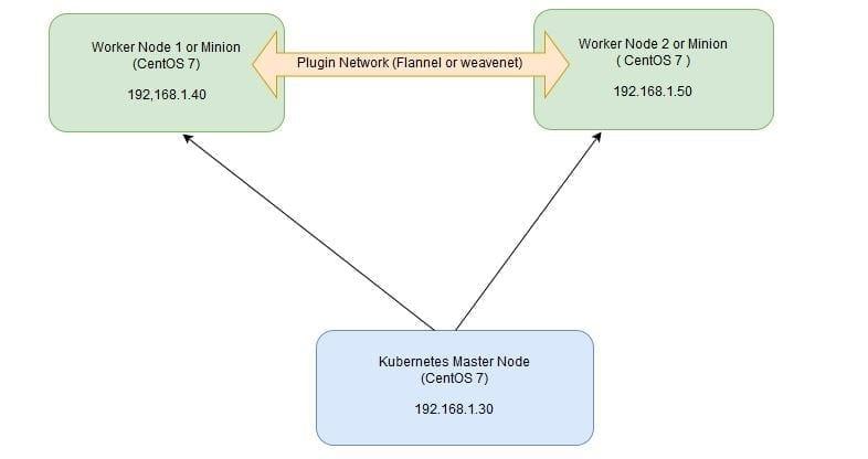 kubernetes-settup-diagram